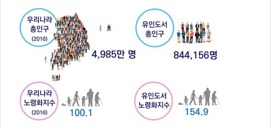 섬 지역 인구 현황. [한국해양수산개발원]