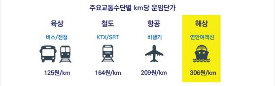 항공료 보다 비싼 연안여객 운임 [한국해양수산개발원]
