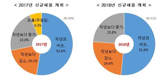 자료: 한경연 '2018년 주요 대기업 신규채용 계획'