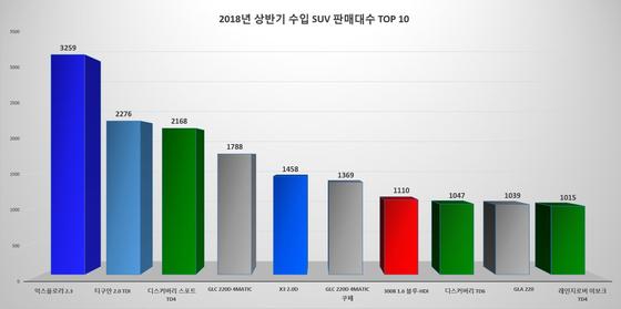 2018년 상반기 수입 SUV 판매량 톱10 [자료:KAIDA]