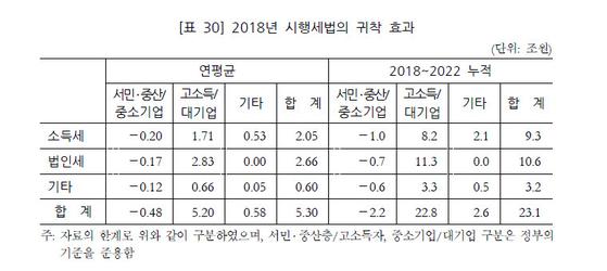 자료: 국회예산정책처
