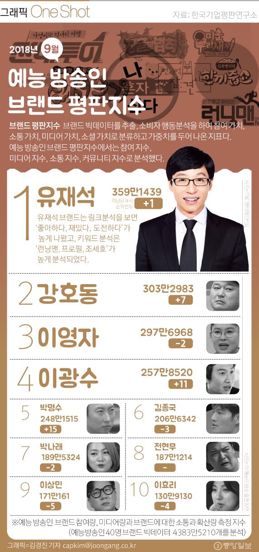 예능 방송인 브랜드지수 9월