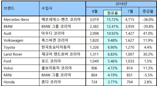 2018년 8월 수입차 브랜드별 판매 실적. 자료: 한국수입자동차협회