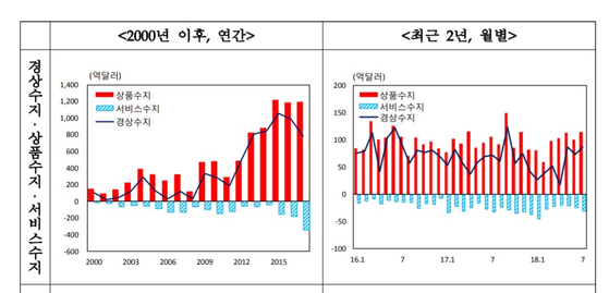 2018년 7월 경상수지. 자료: 한국은행