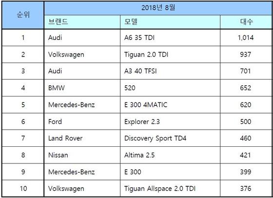 2018년 8월 수입차 모델별 판매 순위. 자료: 한국수입자동차협회