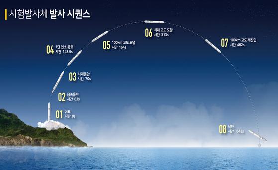 10월 말 발사 예정인 시험 발사체의 궤도. 발사 후 63초 무렵에 음속을 돌파한다. [사진 항공우주연구원]