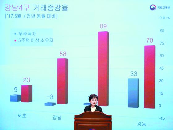 김현미 국토교통부 장관은 지난해 6월 23일 취임식에서 파워포인트(PPT) 슬라이드로 다주택자 거래 동향 등의 통계를 공개했다.