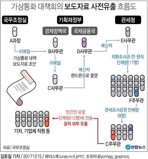 가상통화대책 보도자료 사전유출 흐름도. [연합뉴스]