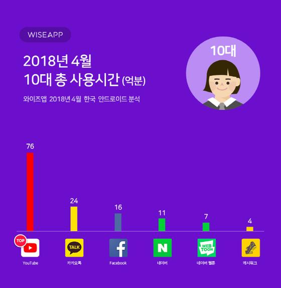 앱 리서치 전문 기관 와이즈앱이 조사한 10대들이 가장 오래 사용하는 앱 순위 [와이즈앱]