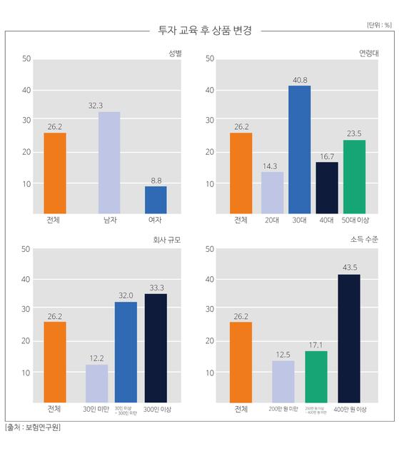 투자교육 후 상품 변경 여부 그래프. [출처 보험연구원, 제작 유솔]