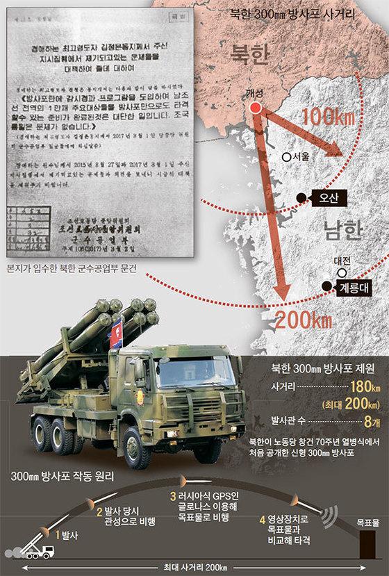 북한 300㎜ 방사포 [중앙포토]