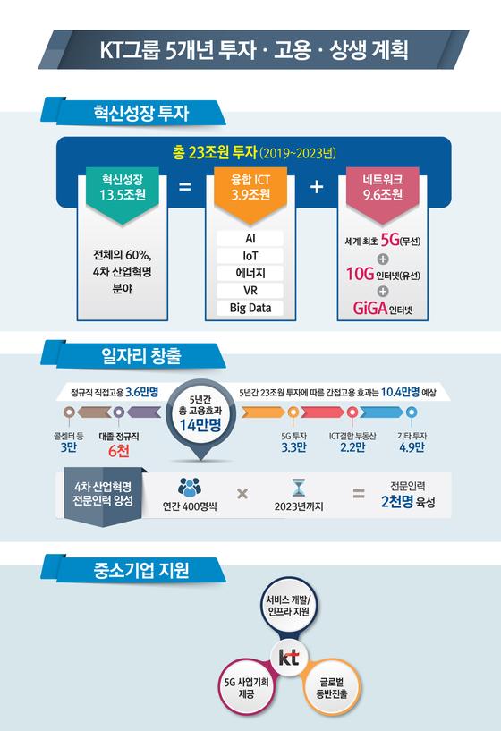 KT그룹이 10일 발표한 '4차 산업혁명 중심 혁신성장 계획' 로드맵. [자료 KT그룹]