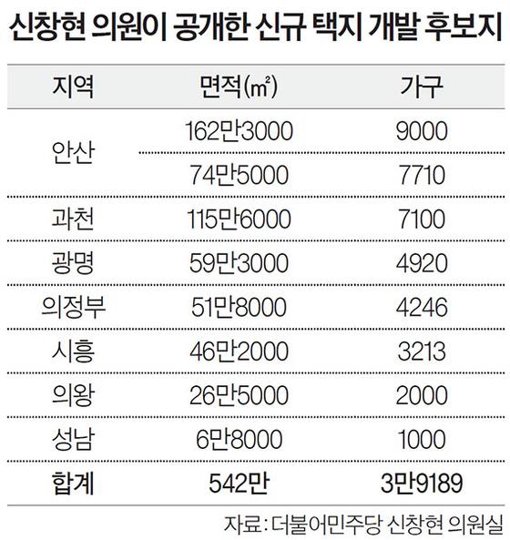 신창현 의원이 공개한 신규 택지 개발 후보지