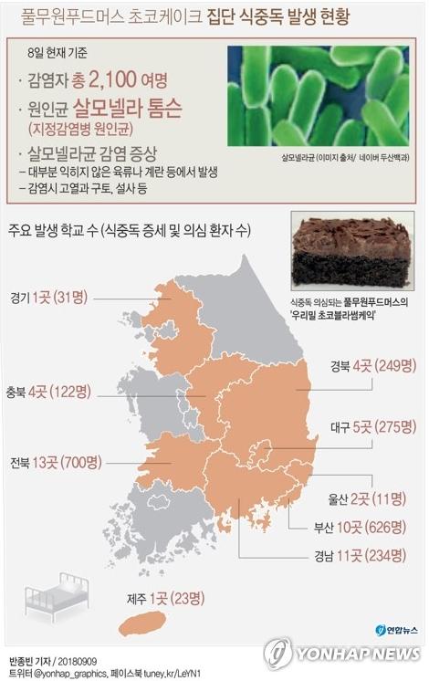 풀무원푸드머스 초코케이크 집단 식중독 발생 현황. [연합뉴스]