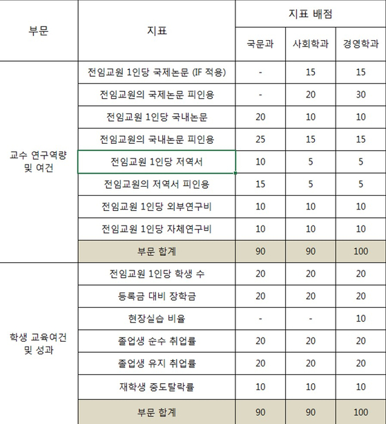 중앙일보 대학평가 인문사회계 학과평가 지표표
