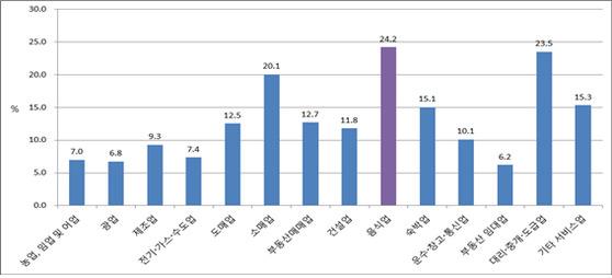 산업별 연 폐업률(2012~2015년 평균). [자료 한국외식업중앙회, 한국외식산업 통계연감 2017)