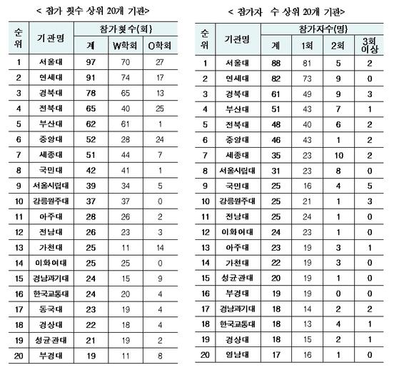 가짜 국제학술단체 의혹이 제기된 학회에 참가한 대학별 연구자 수. [자료 과기정통부]