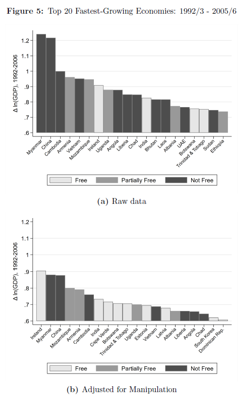 마티네즈 교수가 논문에서 제시한 GDP 변화율(1992~2005년)의 원본과 교정치. 교정 결과 중국·미얀마·캄보디아 등이 제시한 GDP 발표치는 적지않은 폭으로 줄었다. 가로축은 국가명, 세로축은 GDP 변화율이다. [마티네즈 교수 논문 캡처]