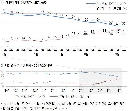 문재인 대통령 국정 지지율[한국갤럽]