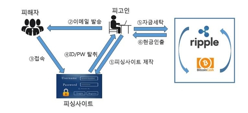 A씨 일당의 가상화폐 피싱범죄 모식도. 서울동부지방검찰청 제공. [연합뉴스]