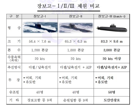 해군 잠수함 제원 비교