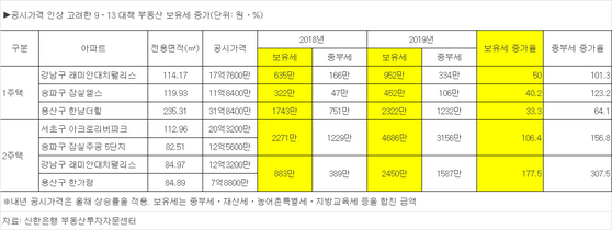서초·송파 2주택자 보유세 2271만원→4686만원