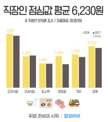 잡코리아가 지난 6월에 발표한 직장인 평균 점심값. [사진 잡코리아]