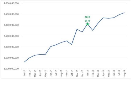 벤디스가 운영하는 모바일식권 앱 '식권대장'의 월 거래액 증가 추이. [사진 벤디스]