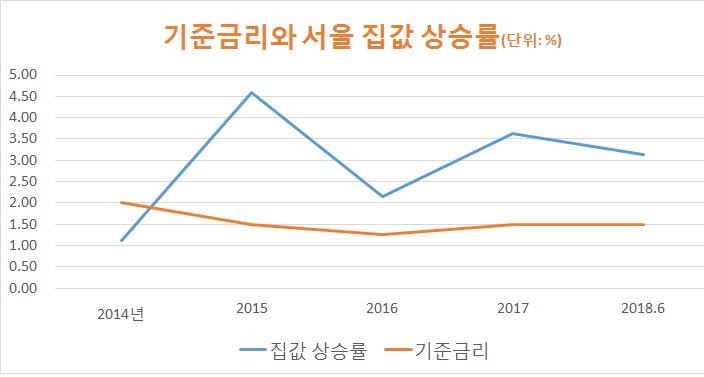 자료: 통계청 한국감정원