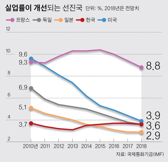 한국과 달리 선진국은 고용 여건 개선…한미 성장률 역전 가능성도