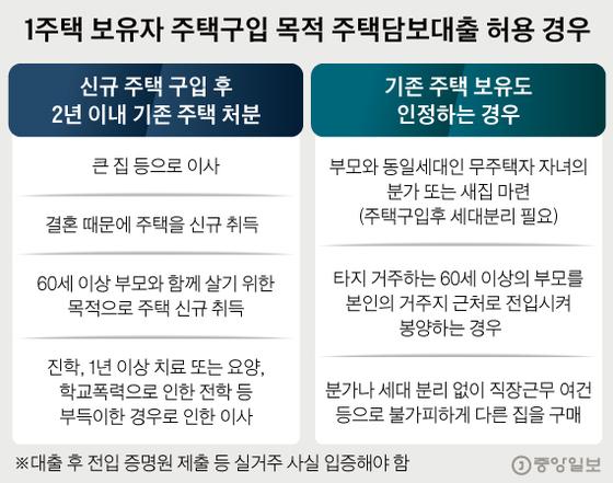 [그래픽=김경진 기자 capkim@joongnag.co.kr]