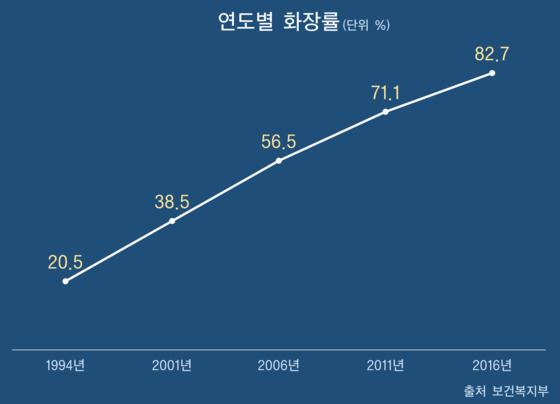 [출처 보건복지부, 제작 현예슬]