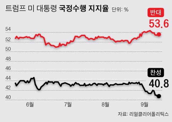*최근 2주 간 공표된 여론조사 평균값 추이. [그래픽=박경민 기자 minn@joongang.co.kr]