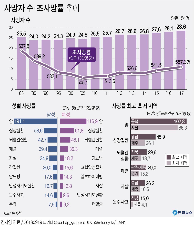 통계청이 19일 공개한 '2017년 사망통계원인' 보고서를 보면 작년에 행정기관에 신고된 한국인 사망자 수는 28만5534명으로 2016년보다 4707명(1.7%) 늘었다. 사망자는 1983년 사망자 통계를 작성하기 시작한 후 작년에 가장 많았다. [연합뉴스]