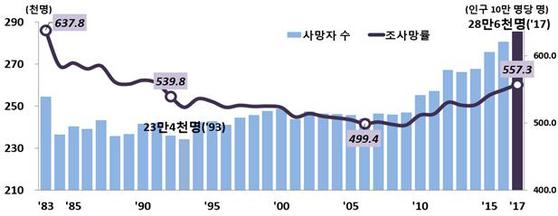 사망자 수 및 조사망률 추이. [자료 통계청]