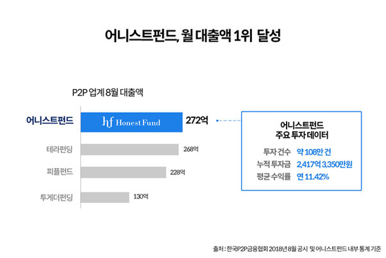 P2P금융 기업 어니스트펀드 월 대출액 업계 1위