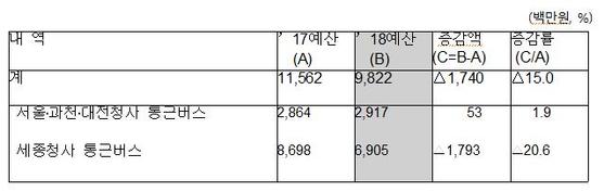 ▲행정안전부 '2018년도 세입 세출 예산 개요-공무원 통근버스 운행