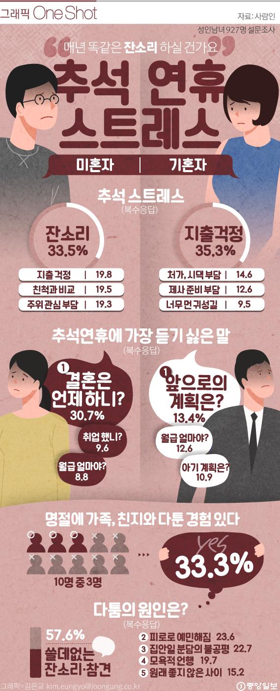 [ONE SHOT] 추석 연휴 최고 스트레스 '잔소리'…'이 말'만은 제발