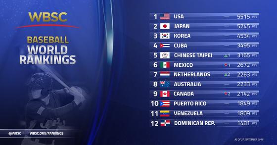 9월 27일 발표된 국제야구소프트볼연맹 세계랭킹