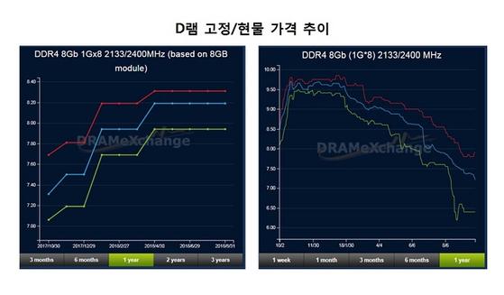 자료: D램익스체인지 (DDR4 8Gb 1Gx8 2133MHz 기준)
