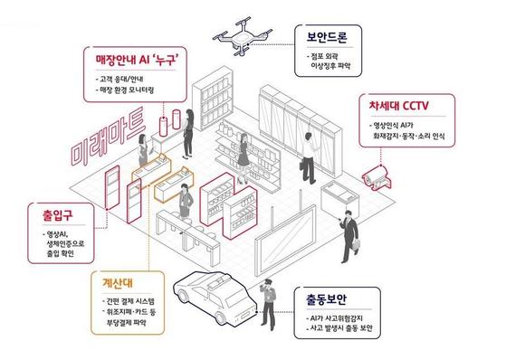 정보 보안과 물리 보안이 합쳐진 융합 보안이 적용된 슈퍼마켓의 가상 보안 시스템.