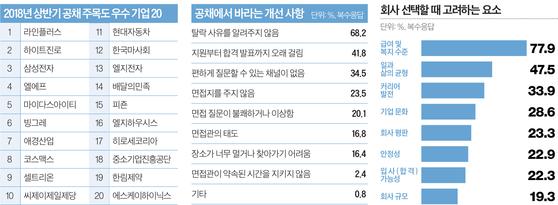 자료 제공: Jobplanet