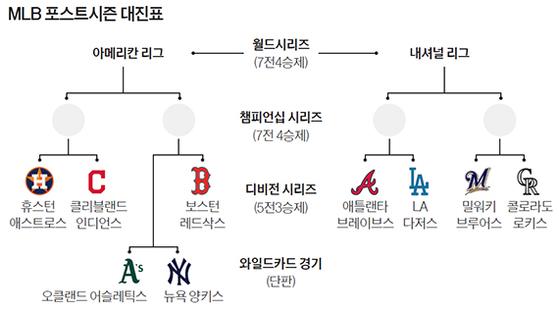 MLB 포스트시즌 대진표