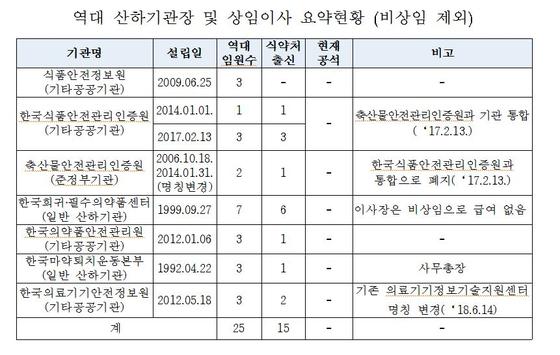 역대 식약처 산하기관 기관장 및 상임이사 임명 현황. [자료 : 윤종필 의원실]
