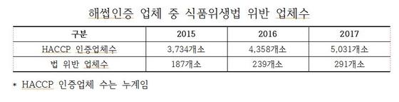 [자료 : 윤종필 의원실]