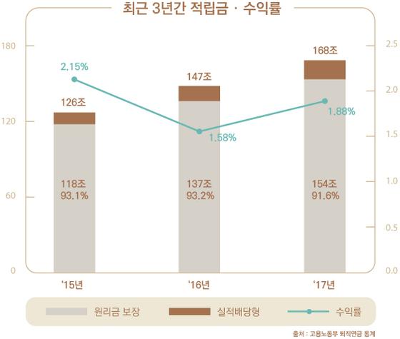 <표1> 최근 3년간 적립금 규모가 10% 넘게 성장하고 있지만, 수익률은 2% 내외로 저조하다. [표 고용노동부 퇴직연금 통계, 제작 유솔]