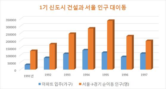 자료: 통계청