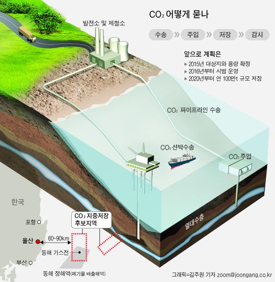 이산화탄소(CO2)를 지하에 묻을 수 있는 바다 밑 공간이 위치한 동해 울릉분지의 남서쪽 대륙붕 지역. CO2 지중저장 프로젝트는 대기중 CO2를 저감할 수 있는 방법 중 하나지만, 지하에 구멍을 뚫어 CO2를 주입하면 유체압이 증가해 만약 해저에 지진을 유발할 수 있는 단층이 존재하면, 유발지진이 발생할 수 있다는 지적이 있어왔다. [그래픽=김주원기자]