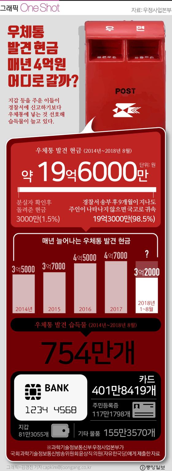 최근 5년간 우체통 발견 현금 20억원
