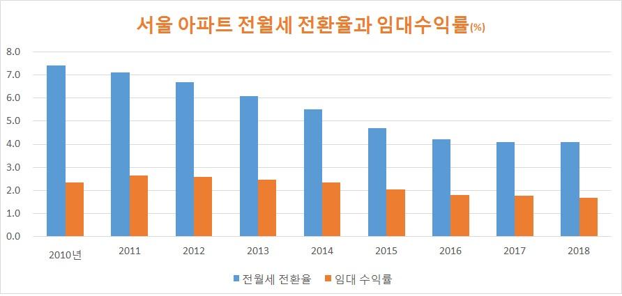 자료: 한국감정원 업계 종합